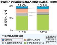 利用者1割「メタボ改善」