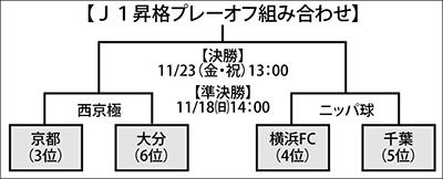 J1昇格かけ千葉と初戦
