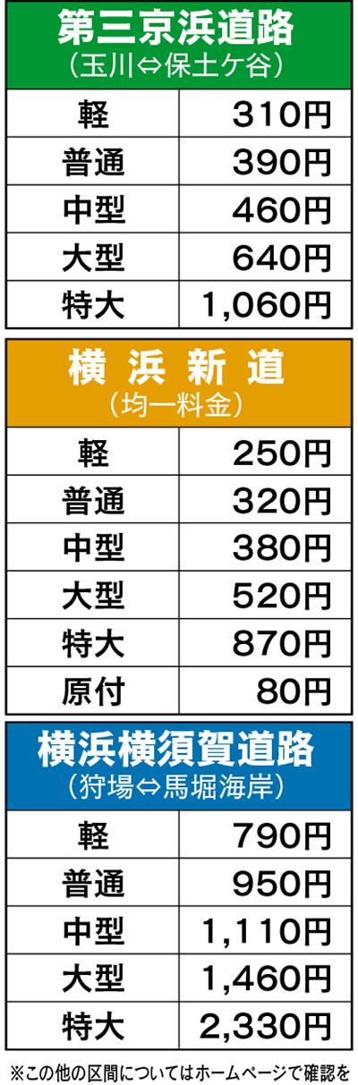第三京浜などの通行料金4月1日から変更に