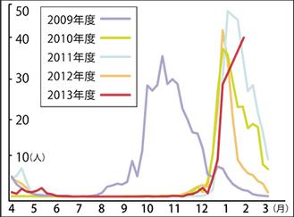 川崎市内5年間のインフルエンザ発生状況(市内96の定点あたりの患者数)