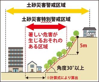 土砂災害特別警戒区域のイメージ