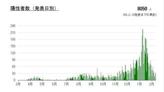 川崎市が発表した日ごとの陽性者グラフ