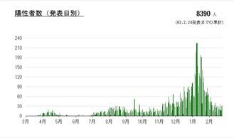 川崎市が発表した累計陽性者のグラフ
