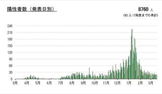 川崎市が発表した累計感染者数のグラフ