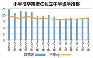 私立中進学率 17.8%