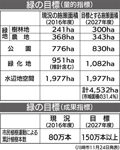 緑化・保全計画改定へ