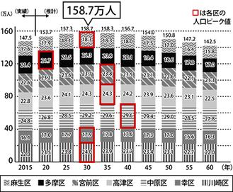 区別の川崎市将来人口推計(市発表)