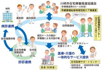 川崎市の在宅医療・ケアシステムのイメージ