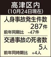 交通事故死、県内最多2位