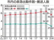 遠因に新型コロナの影響も?川崎市の昨年1年間の「救急車出動件数」が12年ぶりに減少