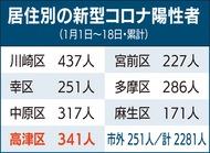 高津区は341人
