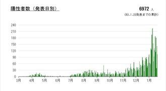川崎市が発表した日別の陽性者数グラフ