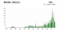 高津区の「新型コロナ陽性者」この1週間で61人増え、今年に入ってからの累計430人超える(1月20日〜27日集計分)