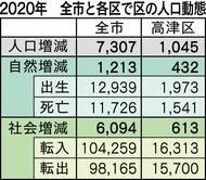 川崎市の人口「転入数の減少」が顕著に