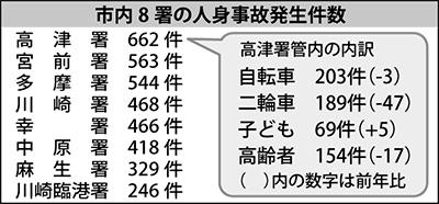 ... | 高津区 | タウンニュース