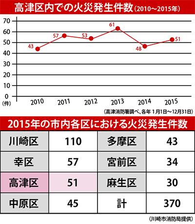 「電気関係」が火元 大幅増