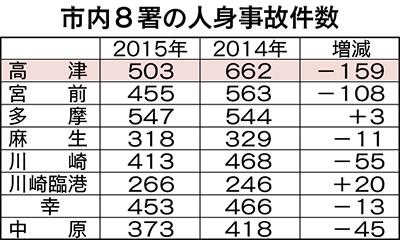 減少率が県内トップ