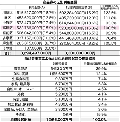 「プレミアム」効果は12.6億円