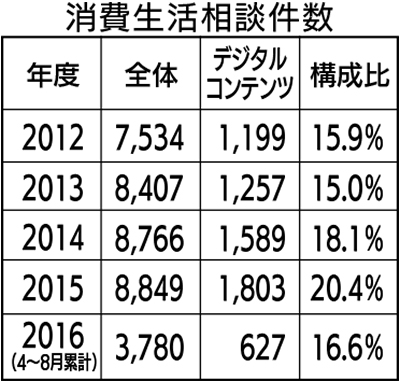 SNSでの被害が増加