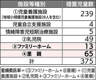 ■市内の施設と措置児童数