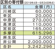 市立校、半年で320万円