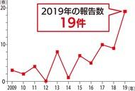 市内で急増 昨年19件