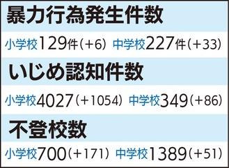 市立小中の問題行動等の調査結果(19年度/カッコは前年度比)