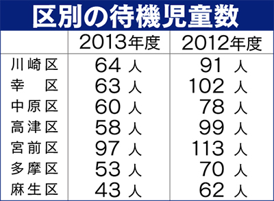 前年減も県内最多438人