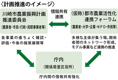 「農業振興計画」を策定