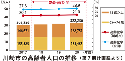 「在宅」強化、29施設増へ