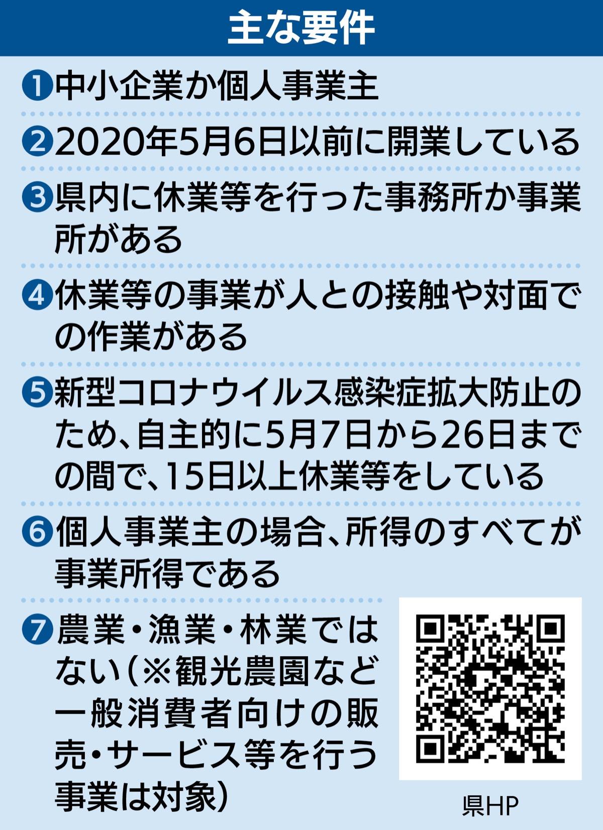 10 円 万 区 大田