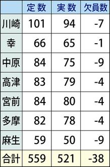 川崎市青少年指導員の定数と欠員数(7月8日現在)