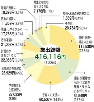 市民1人あたりの予算の使いみち(一般会計)※2012年1月1日現在の推計人口(1,431,409人)による