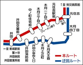 対象のバス路線図