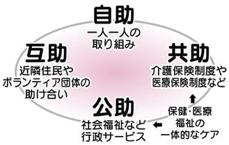地域包括ケアシステムの構図