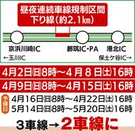 京浜川崎IC〜都筑IC間下り線で昼夜連続車線規制