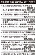 風水害対策に81.9億円
