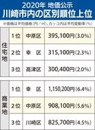 住宅地の上昇率、県3位