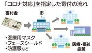 「医療に寄付」3千万円超