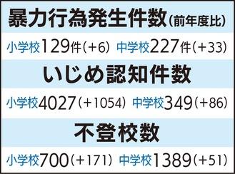 川崎市立小中学校児童生徒の問題行動、不登校等調査結果