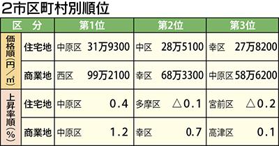 公示地価  中原区は上昇