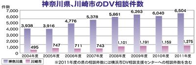 DV相談 5年で1.8倍に
