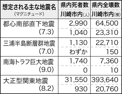 川崎の死者1千人超も