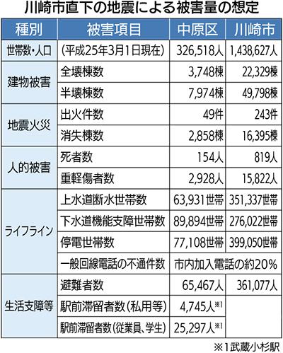 川崎市直下の地震、中原区の死者は約150人