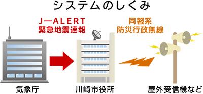 市の無線で緊急地震速報
