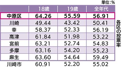 中原区、18・19歳で59.83%