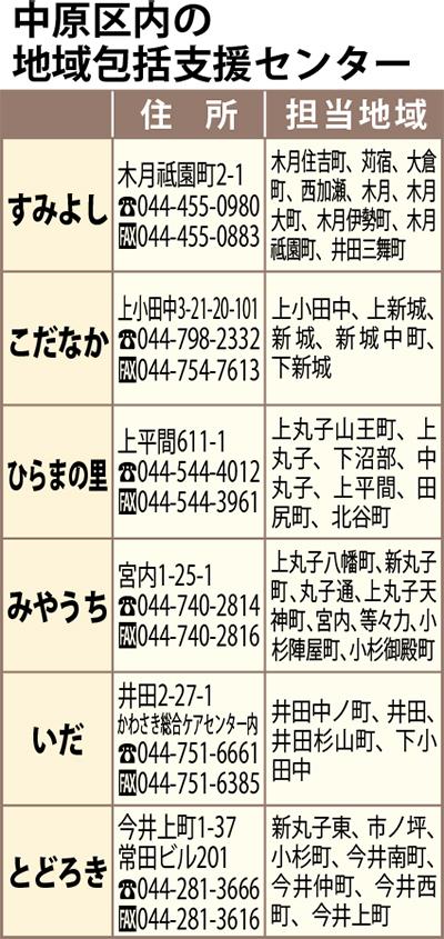 高齢者を支える川崎市の取組み