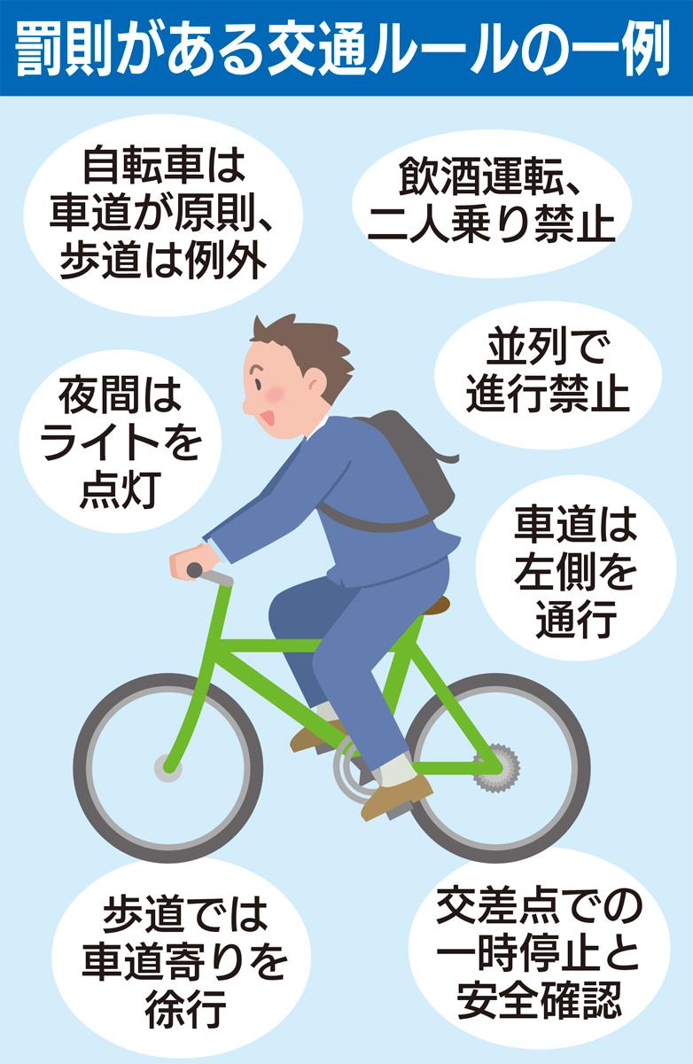 知ってる? 自転車交通ルール