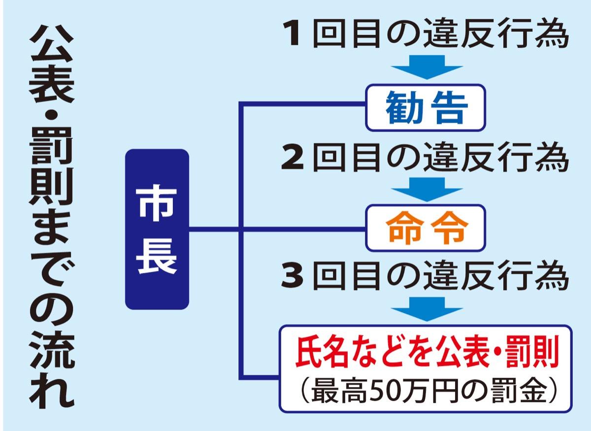 川崎市 「ヘイトに罰則」初条例 7月全面施行、市民周知へ | 中原区 ...
