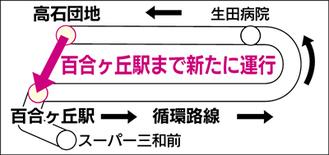 循環路線のルート図